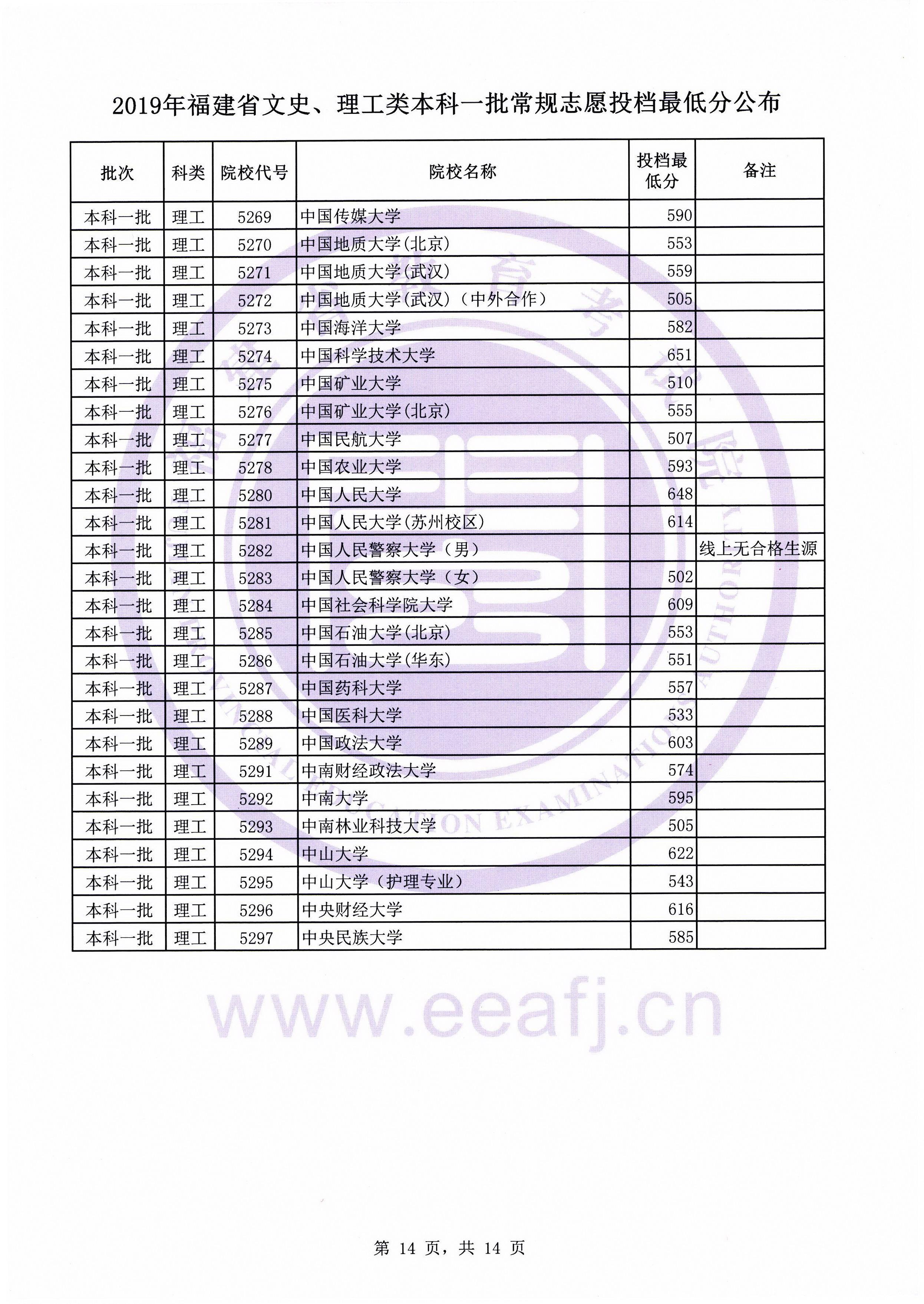 2019年福建省文史、理工类本科一批常规志愿投档最低分公布插图13