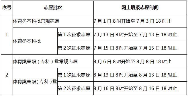 注意!福建省高考分数和各批次录取控制分数线预计6月24日左右插图1