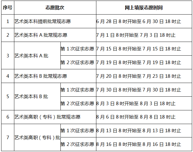 注意!福建省高考分数和各批次录取控制分数线预计6月24日左右插图