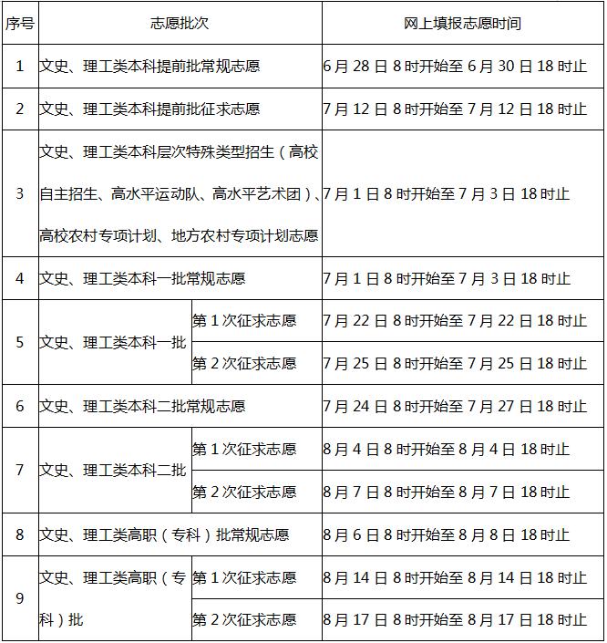 注意!福建省高考分数和各批次录取控制分数线预计6月24日左右插图2